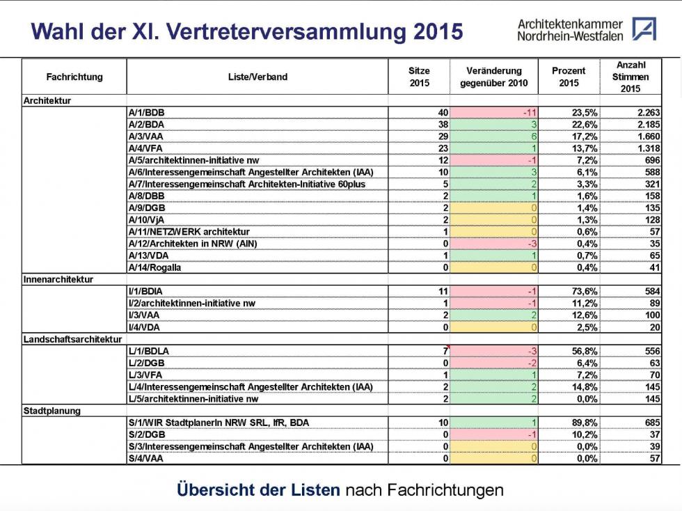 vorläufiges Wahlergebnis der Wahlen zur VVS